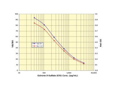 Estrone-3-Sulfate (E1S) EIA Kit (One Plate)