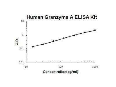 GZMA ELISA Kit
