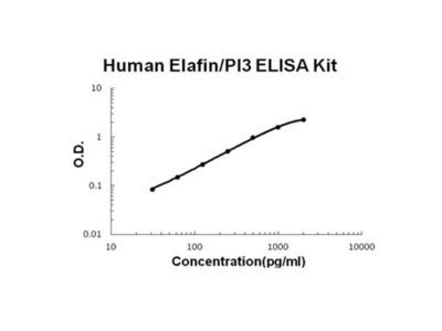 PI3 ELISA Kit