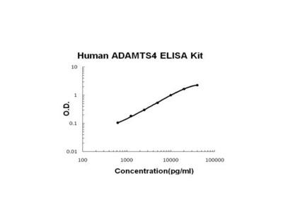 ADAMTS4 ELISA Kit