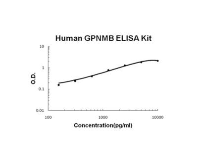 gpnmb ELISA Kit