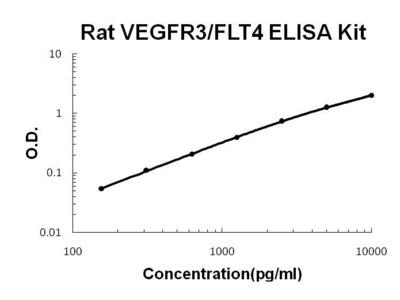 vegfr3 ELISA Kit