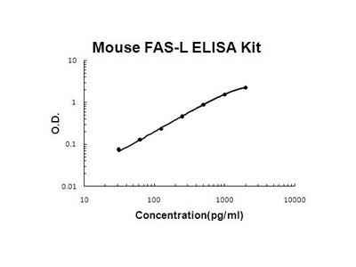 FASL ELISA Kit