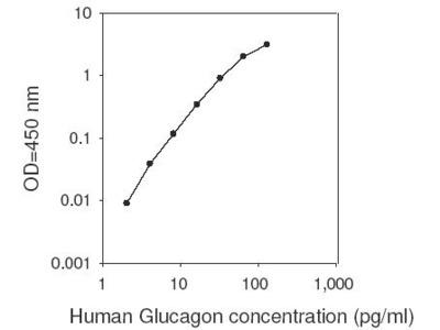 Glucagon ELISA Kit
