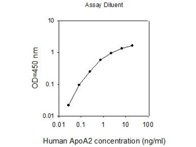 Apolipoprotein A-II ELISA Kit