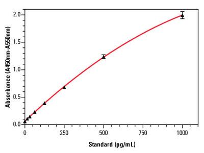 TNF alpha ELISA Reagent Kit, Equine