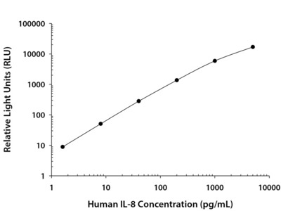 IL-8 /CXCL8 Chemiluminescent ELISA