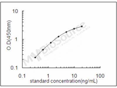Mouse Glyceraldehyde-3-phosphate dehydrogenase ELISA Kit