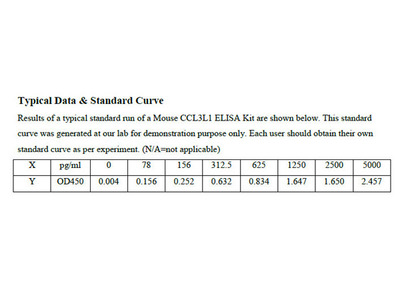 Mouse Chemokine C-C-Motif Ligand 3 Like Protein 1 ELISA Kit