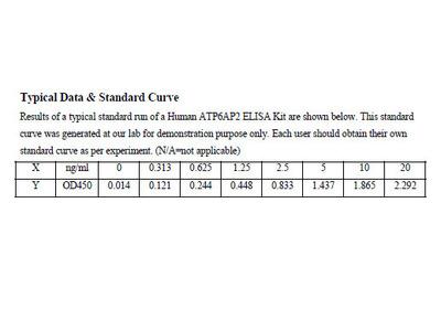 Human Renin receptor ELISA Kit