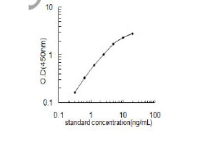 Human Aromatic-L-amino-acid decarboxylase ELISA Kit