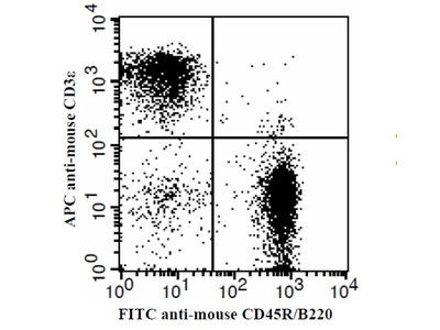 Anti-Mouse CD3epsilon Antibody (APC conjugated)