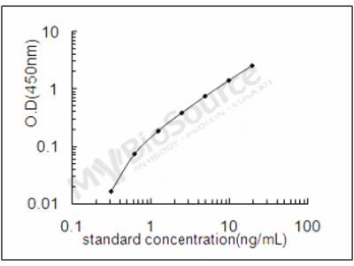 Mouse Gamma-aminobutyric acid type B receptor subunit 1 ELISA Kit