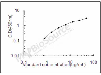 Human Agmatinase, mitochondrial ELISA Kit