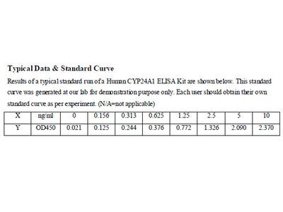 Human Cytochrome P450, family 24, subfamily A, polypeptide 1 ELISA Kit