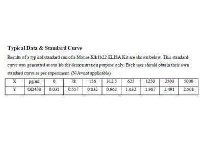 Mouse Kallikrein 1-related peptidase b22 ELISA Kit