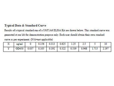 Human UDP-glucuronosyltransferase 1-6 ELISA Kit