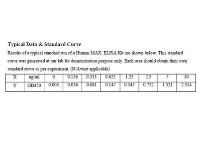 Human Protein max ELISA Kit