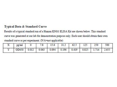 Human Kininogen-1 ELISA Kit