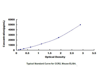 Chemokine C-C-Motif Receptor 2 (CCR2) ELISA Kit