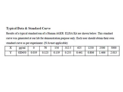 Human Advanced glycosylation end product-specific receptor ELISA Kit