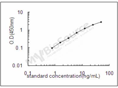 Human 3-hydroxy-3-methylglutaryl-coenzyme A reductase ELISA Kit