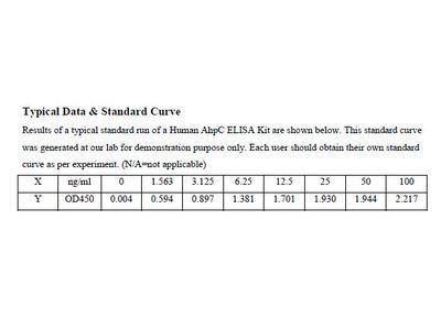 Human Alkyl hydroperoxide reductase ELISA Kit