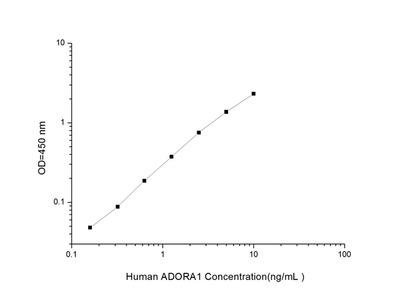 Human ADORA1 (Adenosine A1 Receptor) ELISA Kit