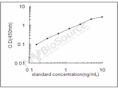 Mouse Gamma-aminobutyric acid receptor subunit alpha-3 ELISA Kit