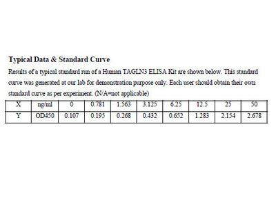 Human Transgelin-3 ELISA Kit