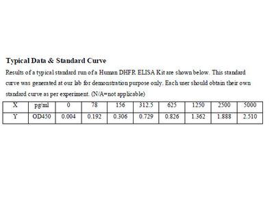 Human Dihydrofolate reductase ELISA Kit