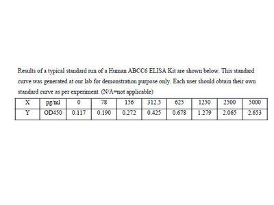 Human Multidrug resistance-associated protein 6 ELISA Kit