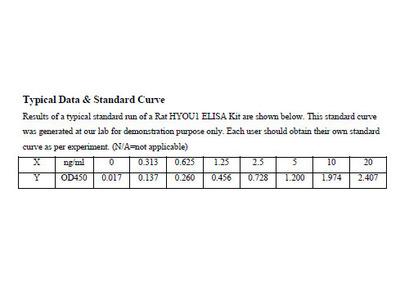 Rat Hypoxia Up Regulated 1 ELISA Kit