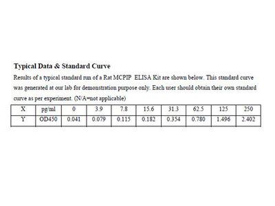 Rat MCPIP(Monocyte Chemoattractant Protein-induced Protein 1) ELISA Kit