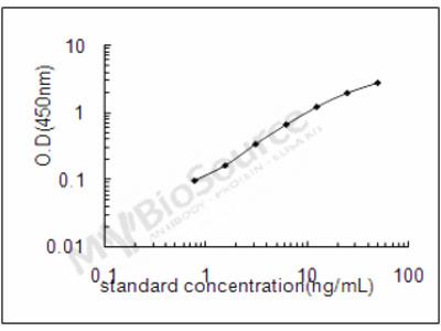 Mouse Disintegrin and metalloproteinase domain-containing protein 12 ELISA Kit