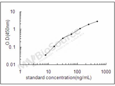 Rat Alpha-2-macroglobulin ELISA Kit