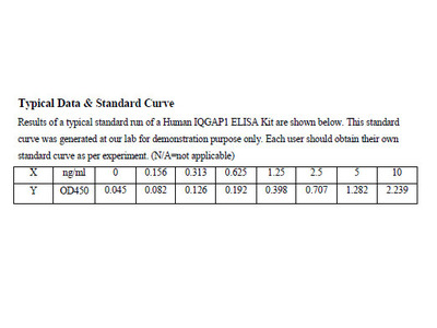 Human Ras GTPase-activating-like protein IQGAP1 ELISA Kit