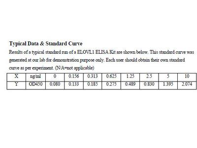 Human Elongation of very long chain fatty acids protein 1 ELISA Kit