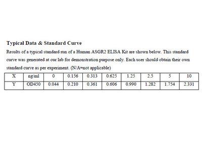 Human Asialoglycoprotein Receptor 2 ELISA Kit