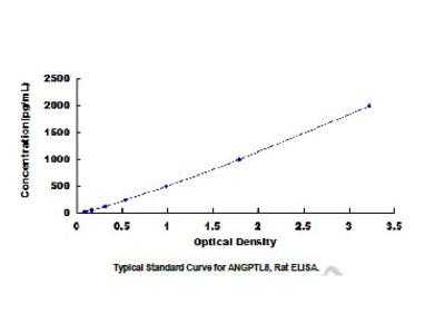 Angiopoietin Like Protein 8 (ANGPTL8) ELISA Kit