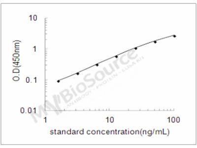 Human Alpha-methylacyl-CoA racemase ELISA Kit