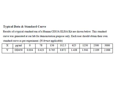 Human Carboxylesterase 5A ELISA Kit