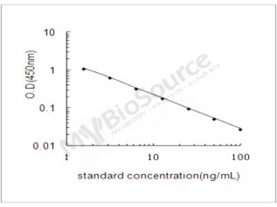 Human HLA class II histocompatibility antigen, DR beta 5 chain ELISA Kit