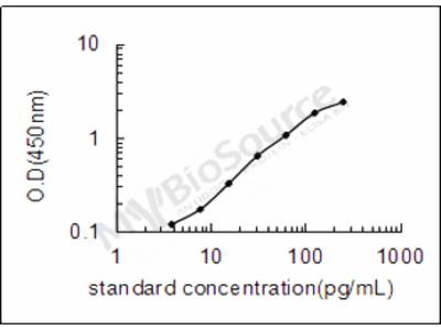 Human Putative aspartate aminotransferase, cytoplasmic 2 ELISA Kit