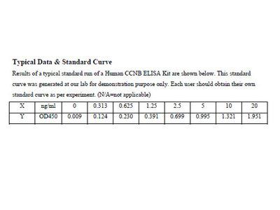 Human Cyclin-B ELISA Kit