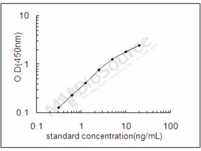 Mouse Rho guanine nucleotide exchange factor 1 ELISA Kit