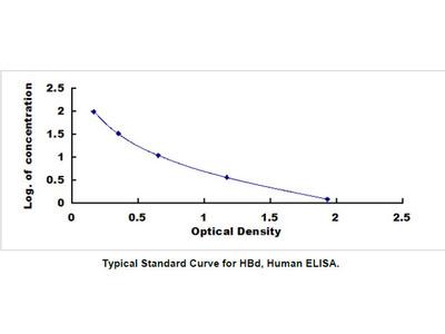 Hemoglobin Delta (HBd) ELISA Kit
