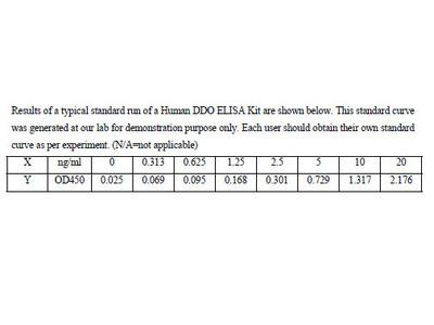 Human D-aspartate oxidase ELISA Kit
