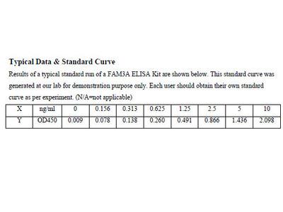Human Protein FAM3A ELISA Kit
