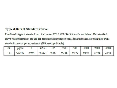 Human C-C motif chemokine 25 ELISA Kit